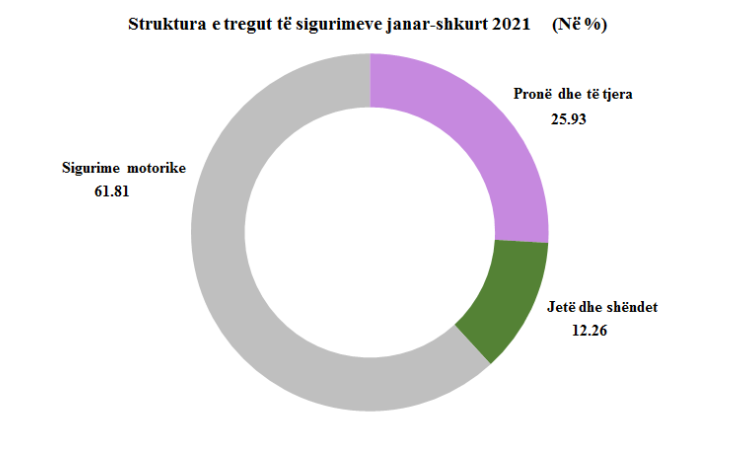 Zhvillimet kryesore të tregut të sigurimeve jo-jetë Janar-Shkurt 2021